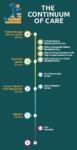 Continuum of Addiction Care Infographic