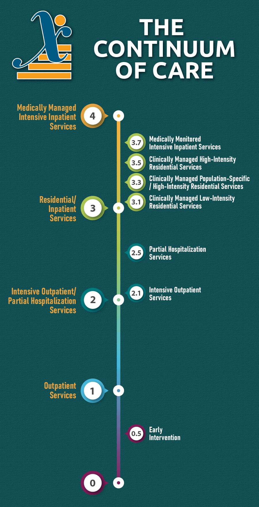 Continuum of Addiction Care Infographic